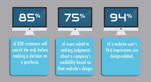 of website users: 85% search the web before making a decision on a purchase and 75% make judgements about a company's credibility based on their website. 94% of a website's users first-impressions are design related.