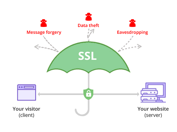 Umbrella defending against message forgery, data theft and eavesdropping